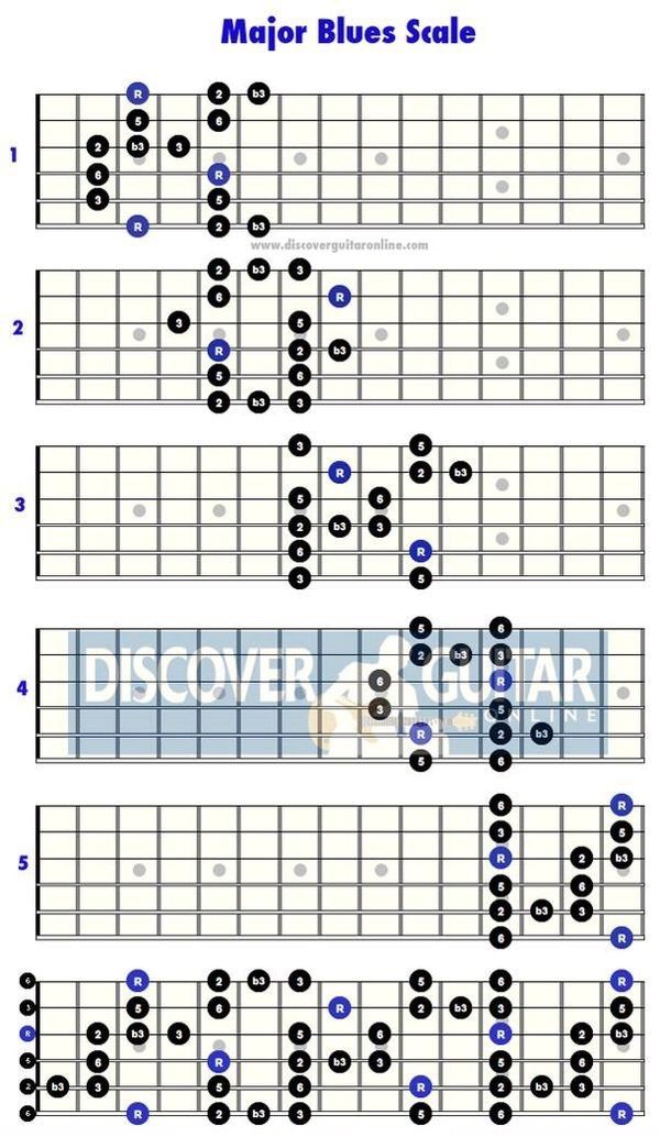 major blues scale guitar scales in 2019 guitar learn guitar chords music theory guitar. Black Bedroom Furniture Sets. Home Design Ideas