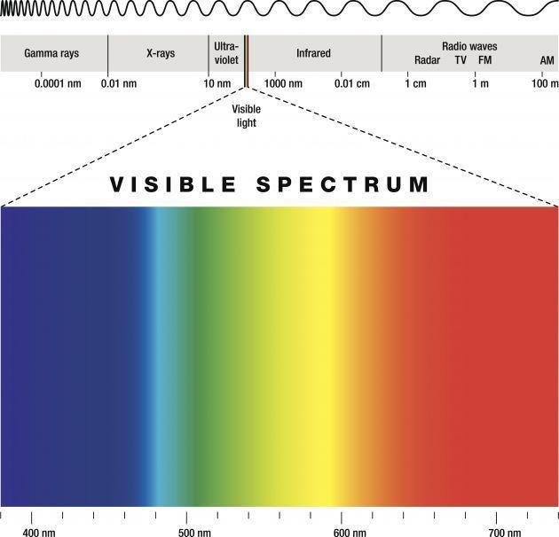 El Espectro Visible De Luz Red Light Therapy Visible Spectrum