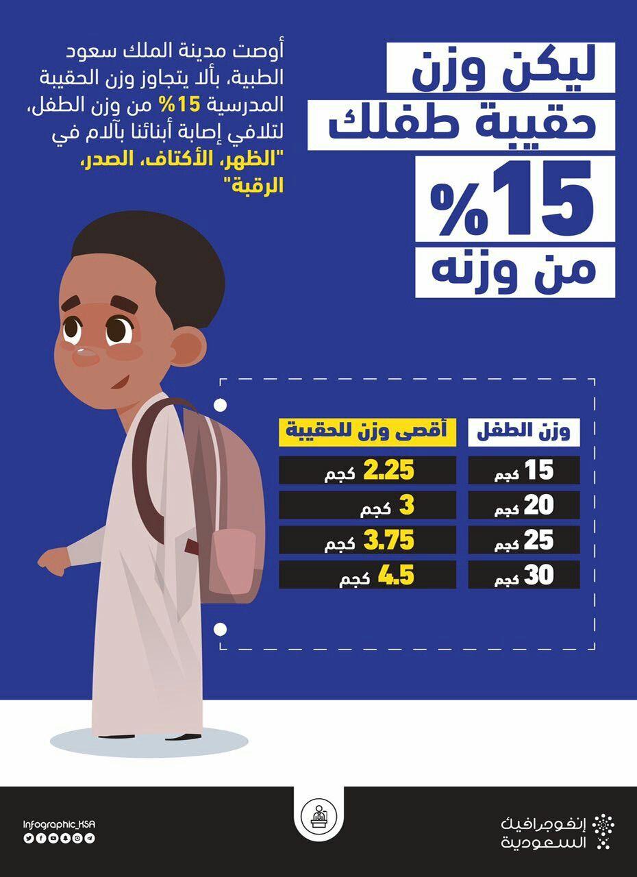 ينبغي ألا يزيد وزن الحقيبة المدرسية عن 15 من وزن الطفل لأن ثقلها سيسبب له آلاما لجسم الطفل مع مر Pediatrics Frosted Flakes Cereal Box Frosted Flakes Cereal