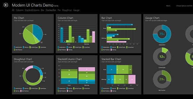 Free ModernUI Charts for WPF, Windows Store Apps und