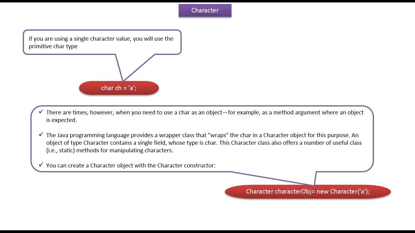 Java ee java tutorial java wrapper class character j2ee java ee java tutorial java wrapper class character baditri Images