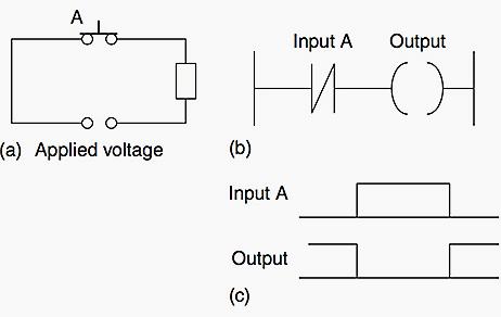 (a) NOT circuit (b) NOT logic with a ladder rung (c) high