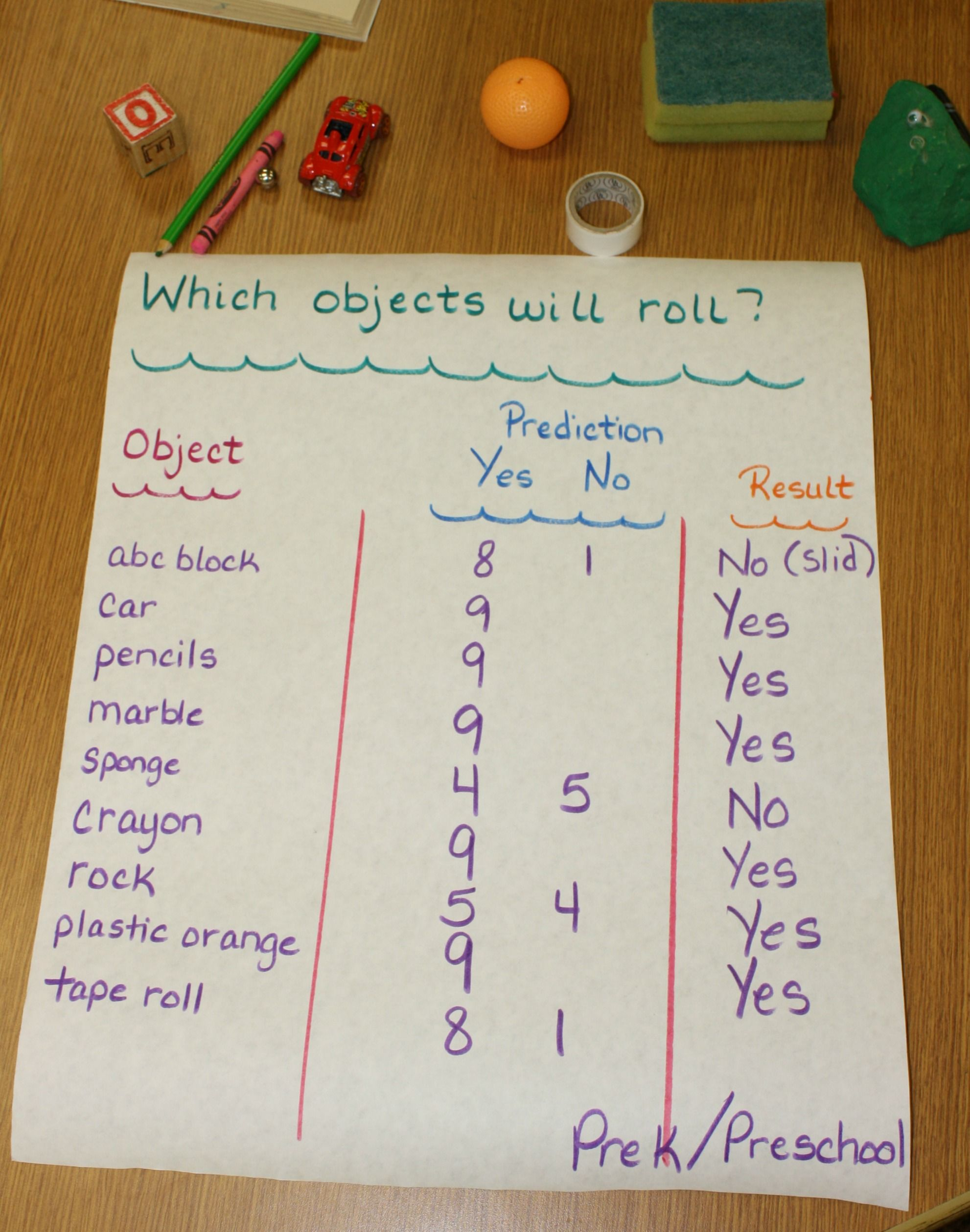During Our Transportation Week We Made A Prediction Chart On Objects That Would Roll Let