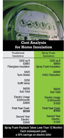 Hire The Best Spray Foam Insulation Company Spray Foam