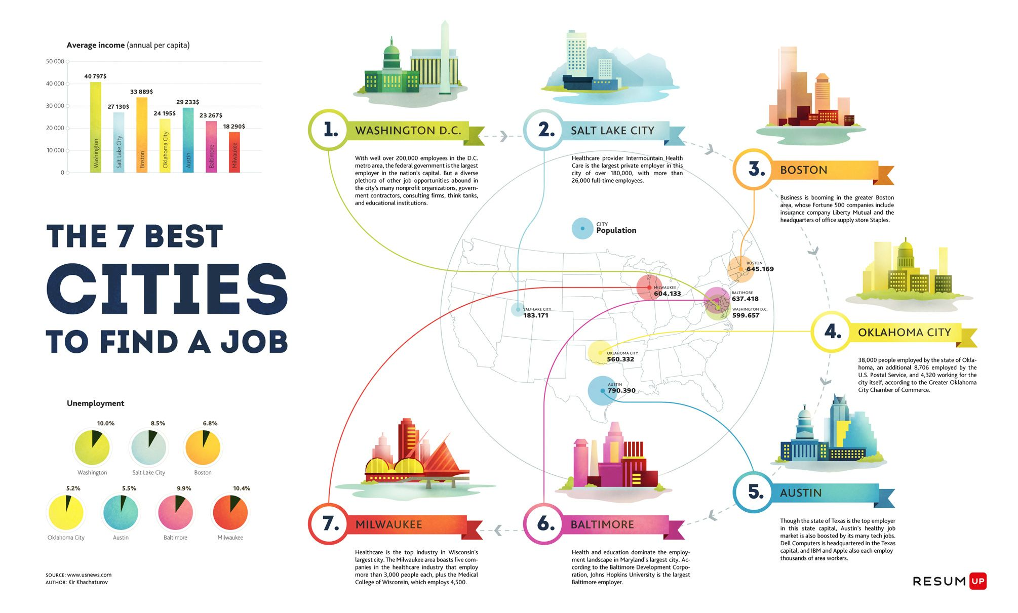 the best infographics - Google Search   Career Parachute