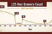 Brewery count at all time high