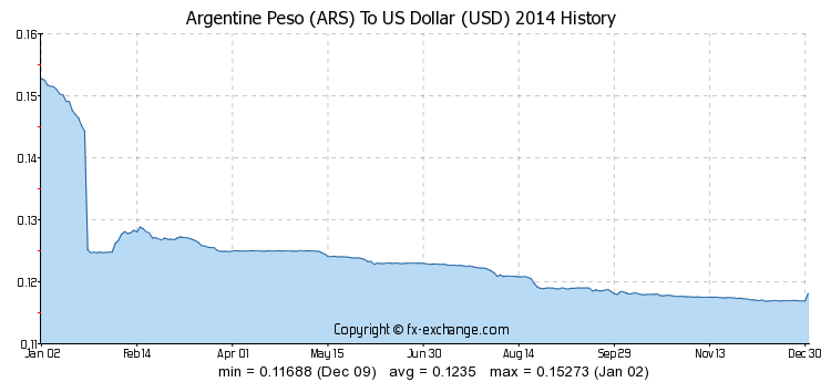 ars to usd exchange rate money and fun pinterest