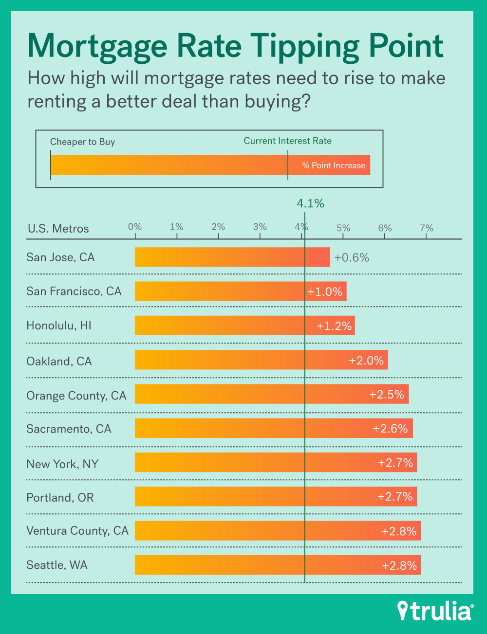 Renting Vs Buying Lenoreinar With Images Rent Vs Buy Rent