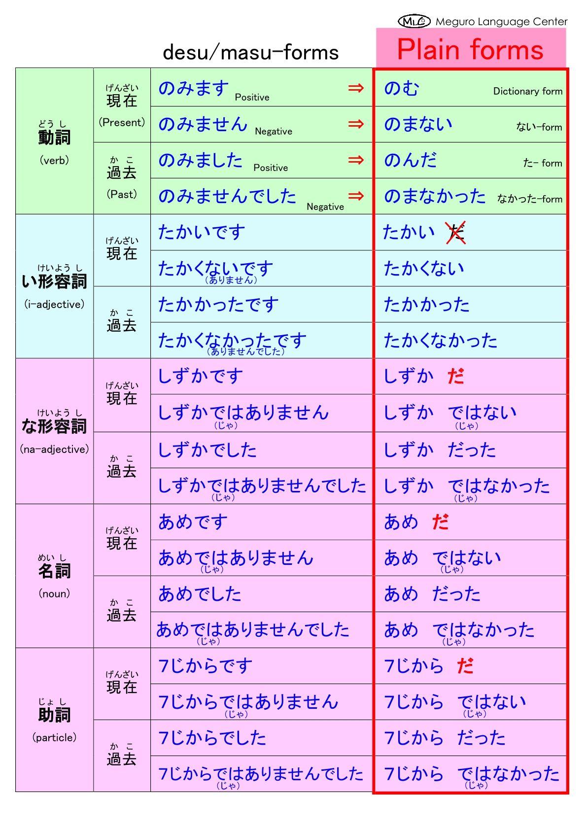 Desu masu forms to plain form from mlcjapanese japanese nihongo grammar also rh pinterest