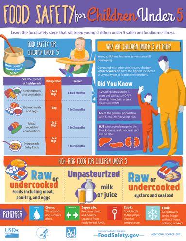 Food Safety Concerns For Children Under Five Foodsafety
