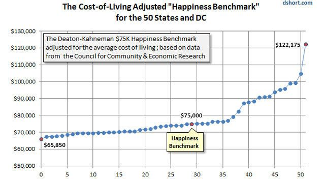 The Perfect Salary For Happiness By State Economic Research Budget Saving Financial Advice