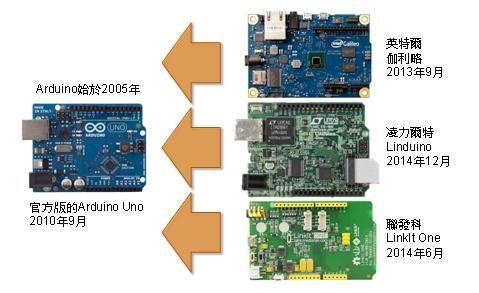 國際大廠先後推出Arduino相容開發板 Electronics