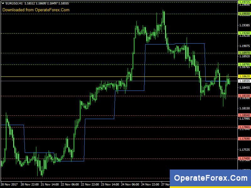 Download Daily Pivot Points Forex Indicator For Mt4 | OperateForex Com