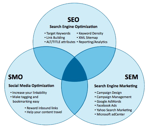 Seo Means Seach Engine Optimization Organic Result Smo Means Social Media Optimization Social Result And Sem Search Engine Marketing Paid Resu