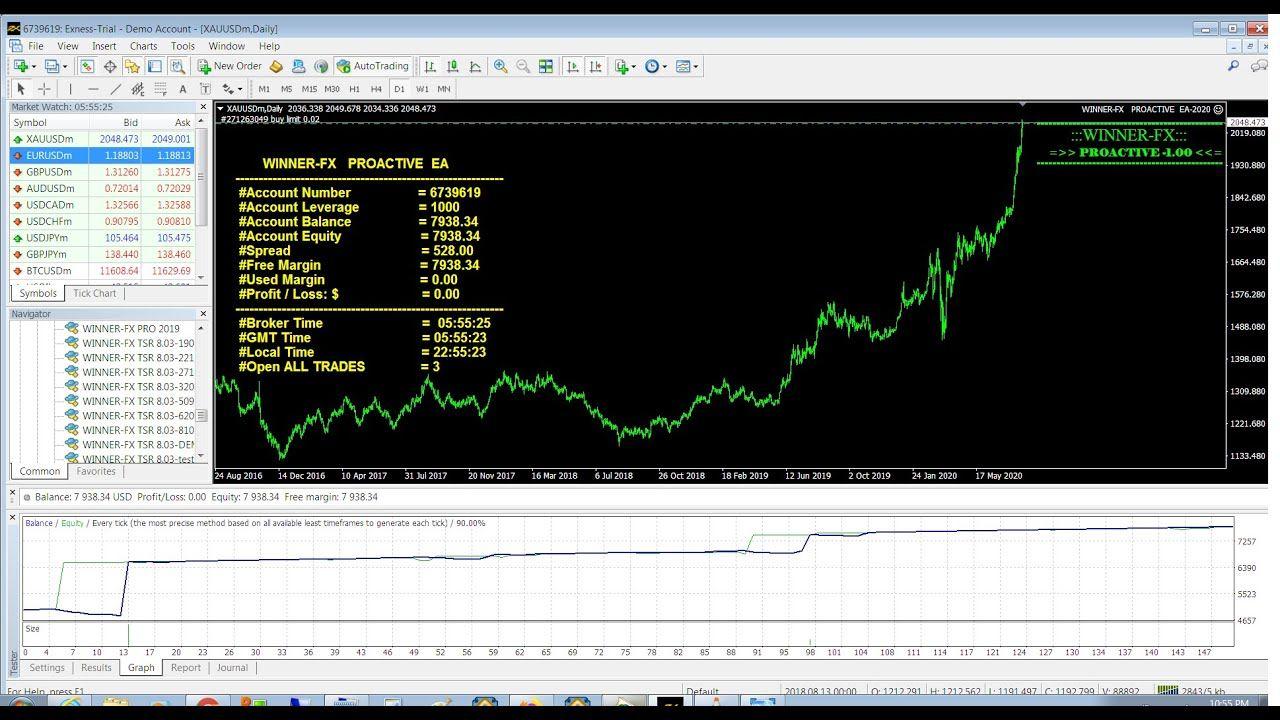 best forex trading robot software wie gut ist die bitcoin-investition?