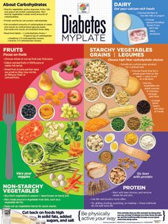 Diabetes MyPlate Poster