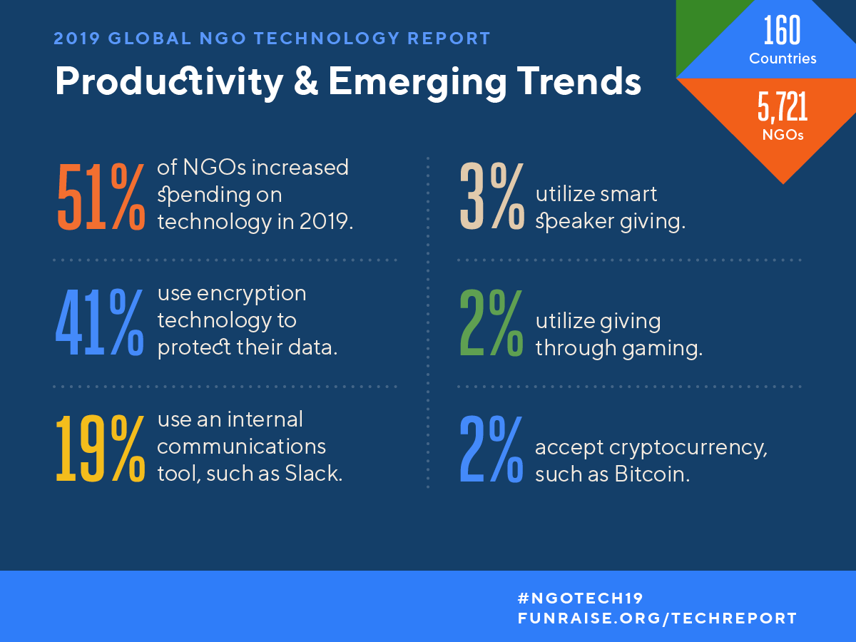 Productivity Emerging Technology Trends For Ngos Emerging