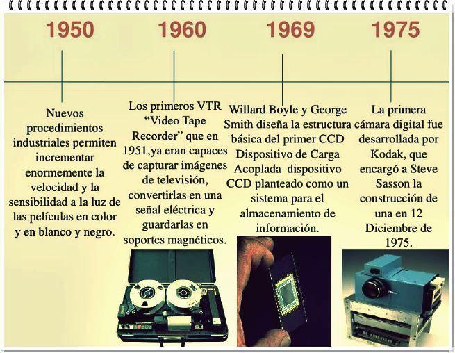 Tercera generación: 1950-1960-1969-1975.