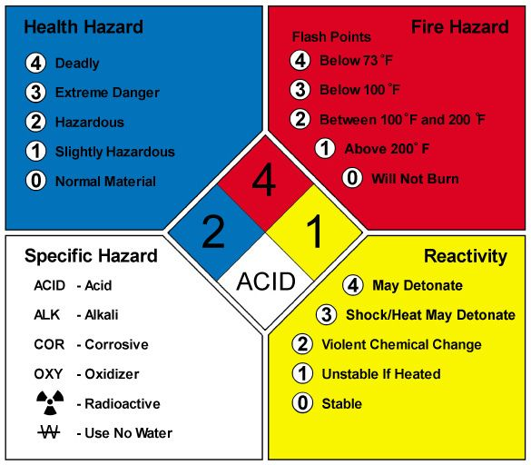 emergency identification system response of materials buy edition current for standard the diamond hazards nfpa