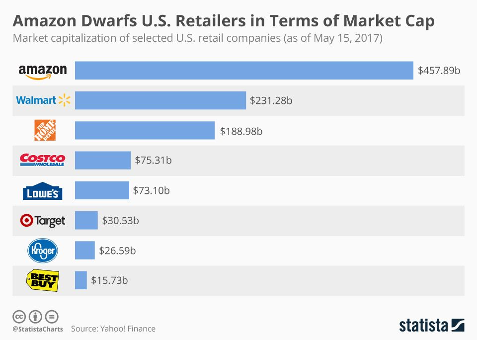 Amazon Dwarfs U S Retailers In Terms Of Market Cap Marketing