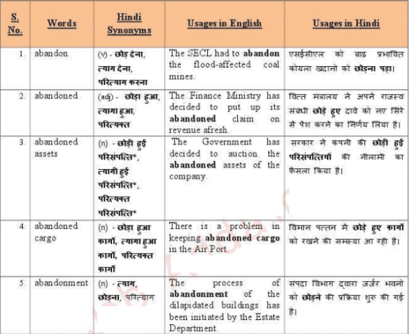 10000 Vocabulary with Hindi Meaning PDF Download | SSC NOTES
