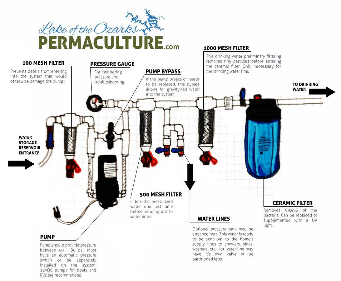 Water Organizing Module for Rainwater Harvesting