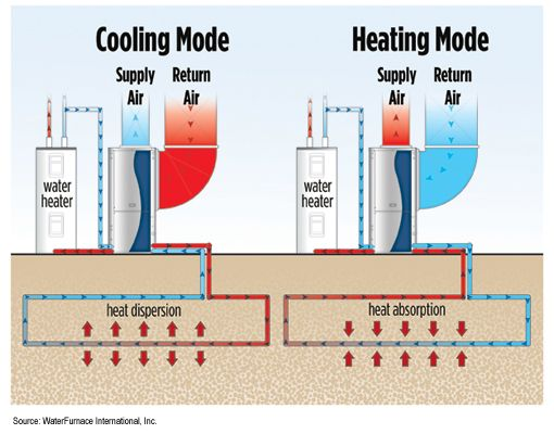 Geothermal Heat Pump Diagram Home Appliances Heat Pump