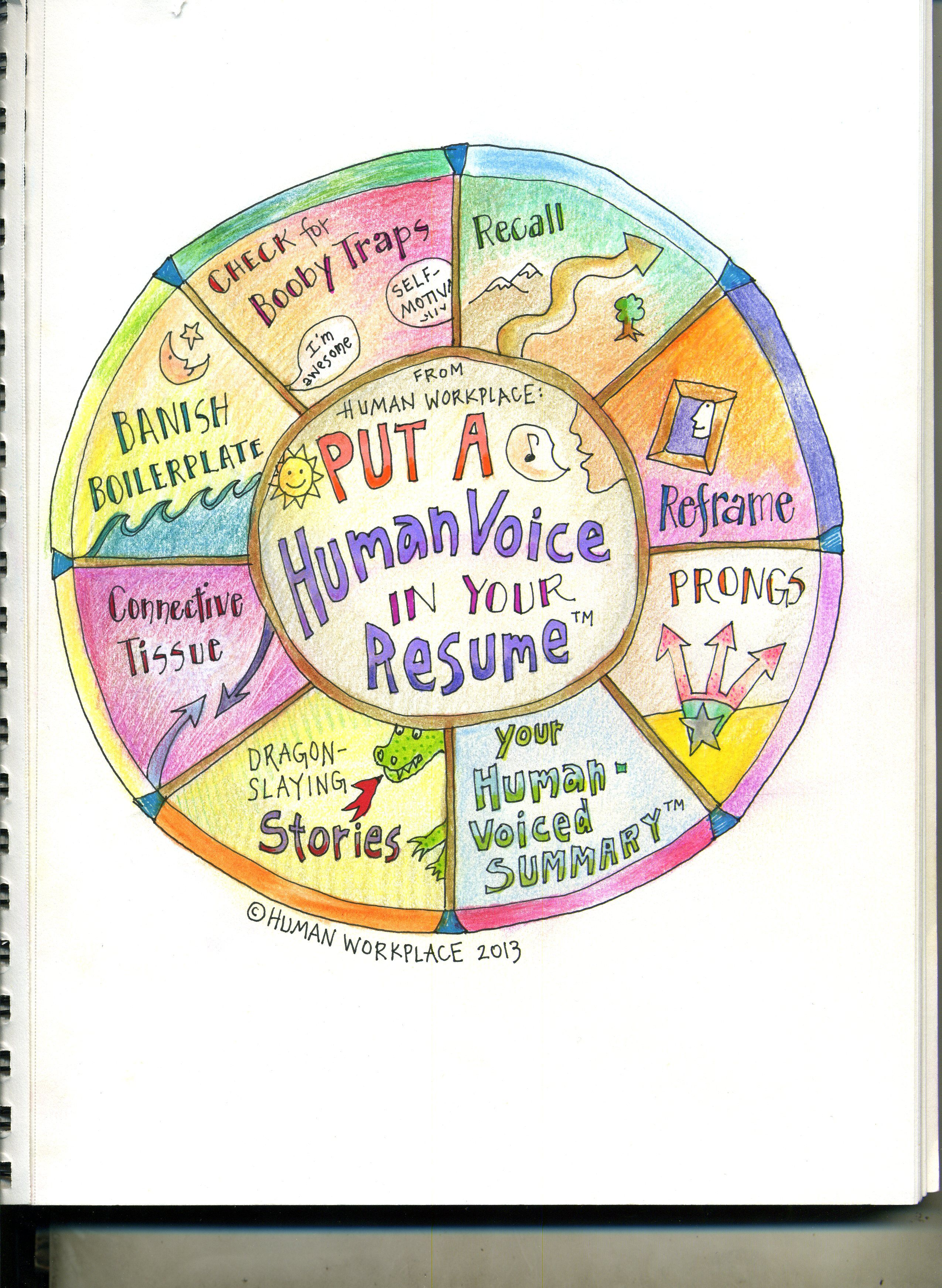 Put a Human Voice in Your Resume | LinkedIn | The Job Search ...