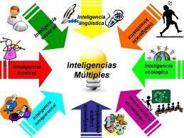 Imagen sobre la Teoría de las Inteligencias Múltiples. #imagen #inteligencias #multiples