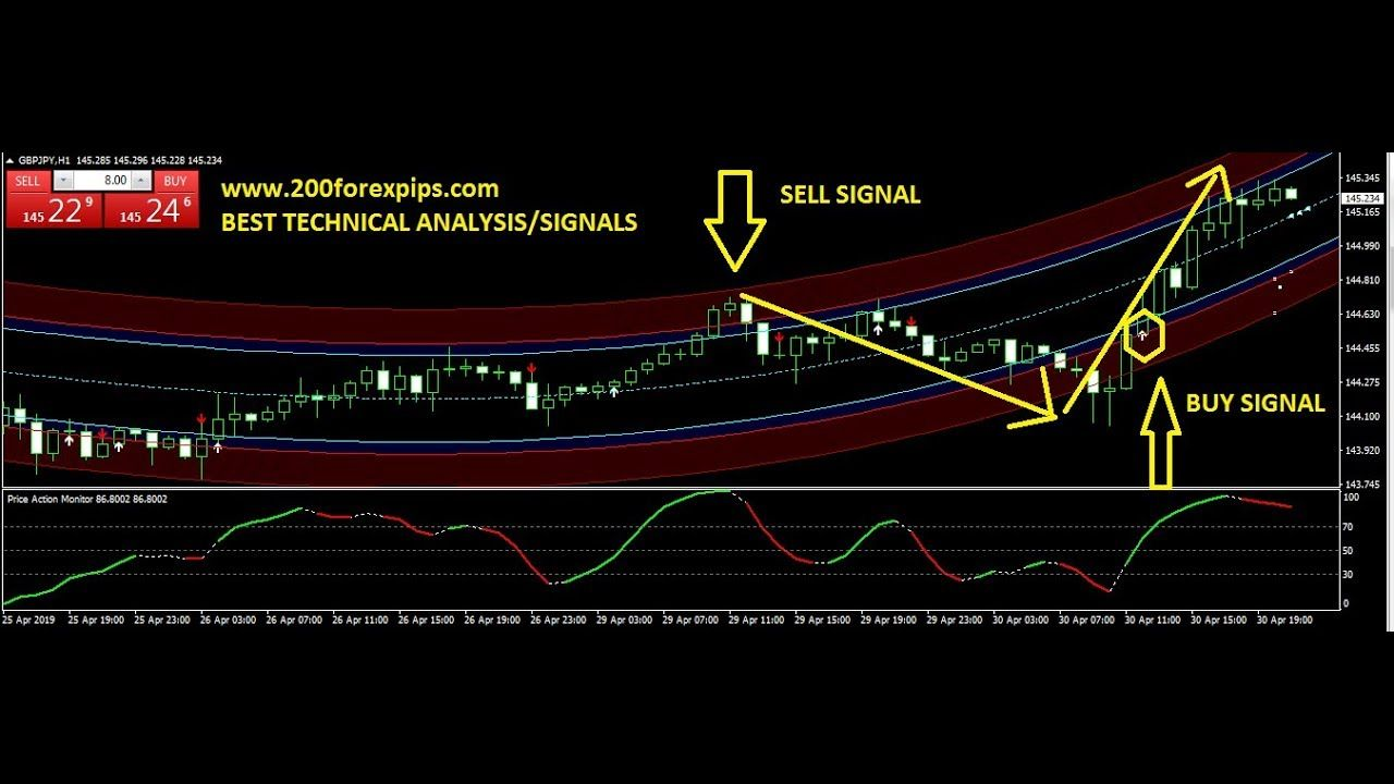 Eur Usd Gbp Jpy Trade Best Forex Trading System 30 Apr 2019 Review