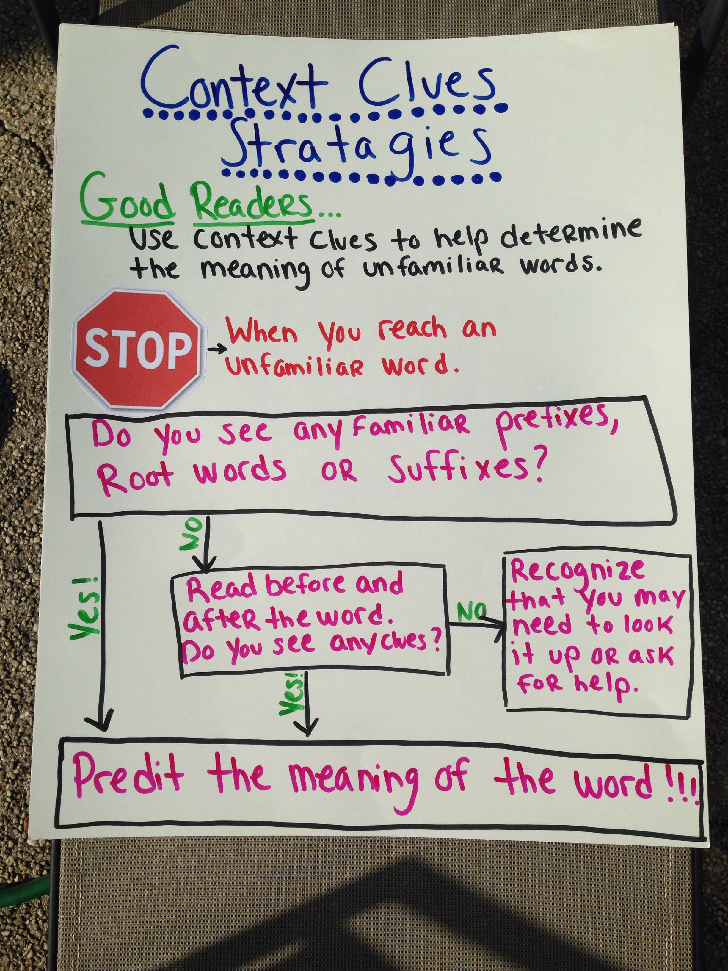 Context clues strategies anchor chart | reading | Reading