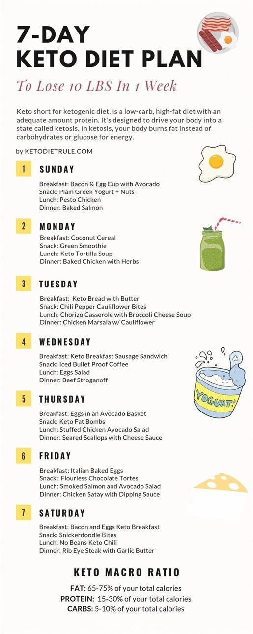 Dieta keto de estómago plano de 7 días