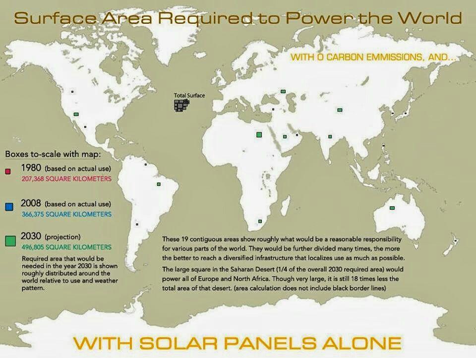 Solar Viability Solar Energy Facts Solar Energy Solar