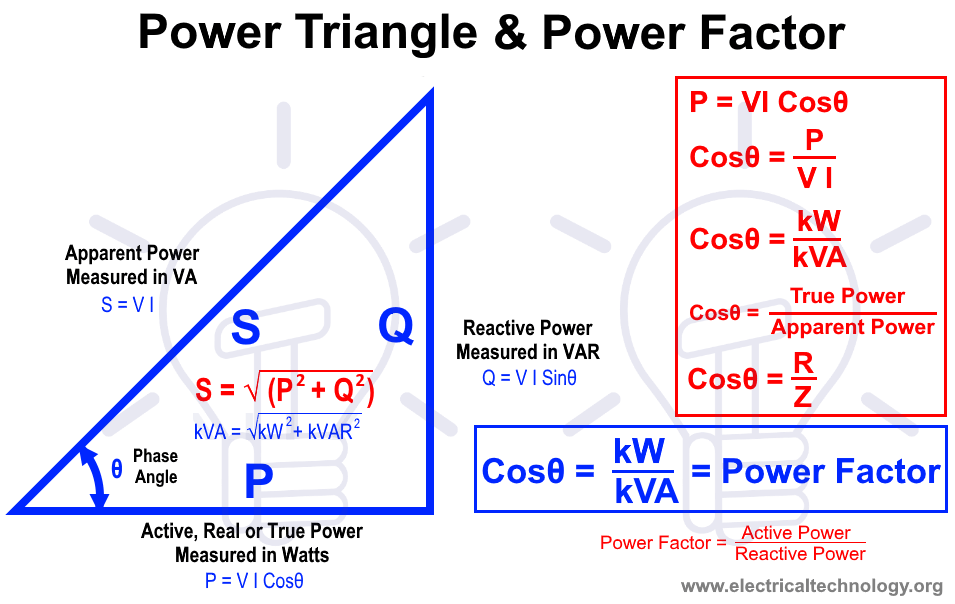 What is Power Factor (Cosθ) ? Cos fi or P.f Definitions