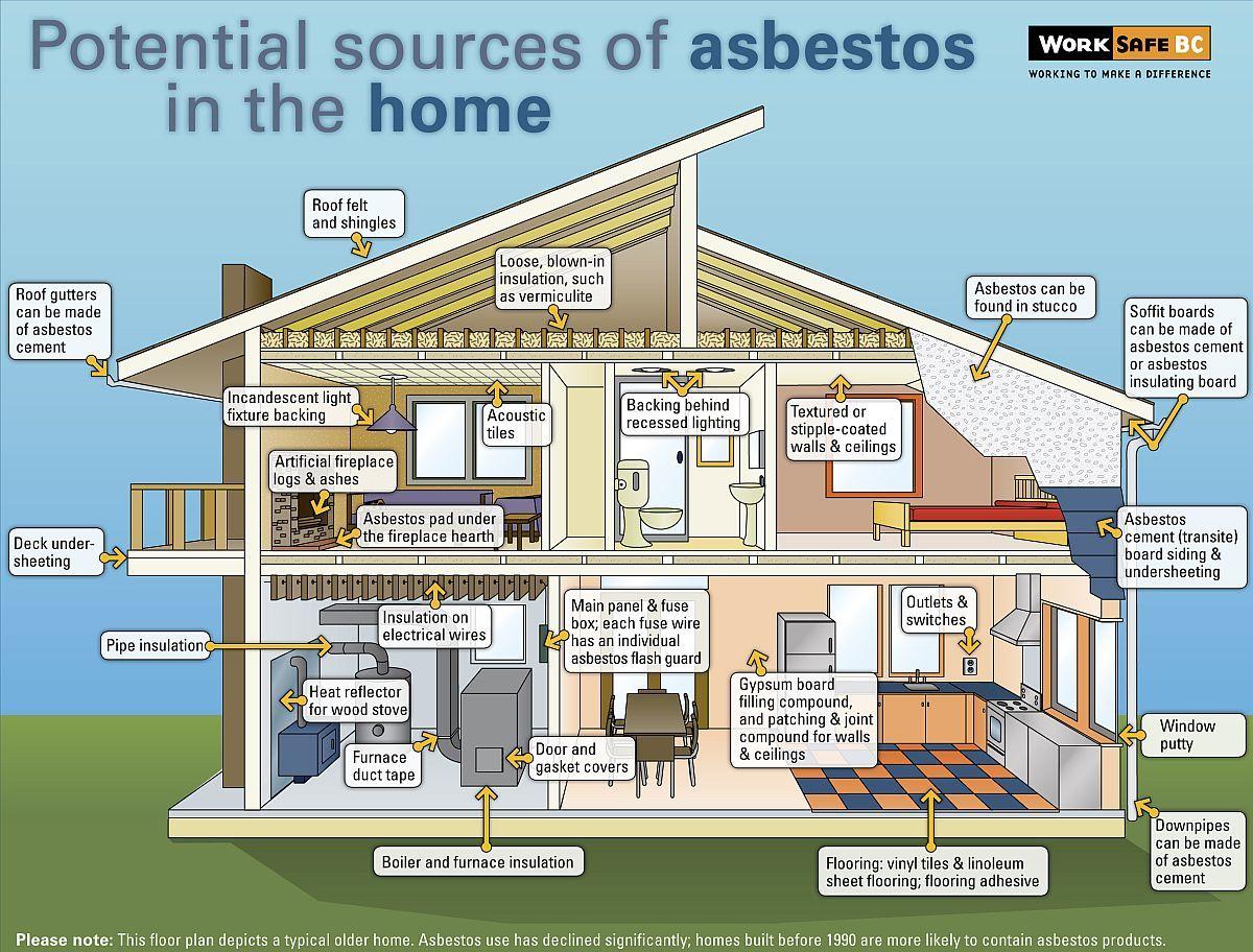 46++ Where asbestos found
