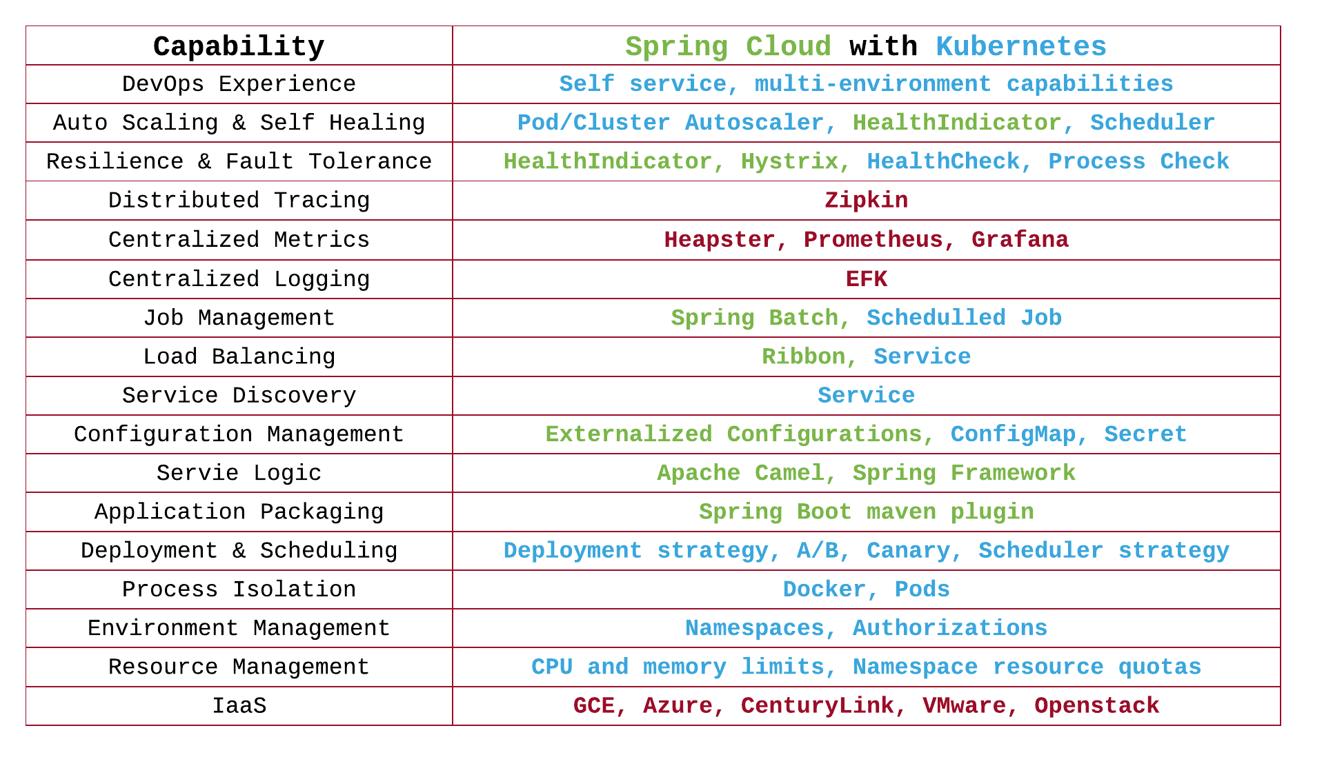 Spring Cloud backed by Kubernetes   Spring Cloud in 2019