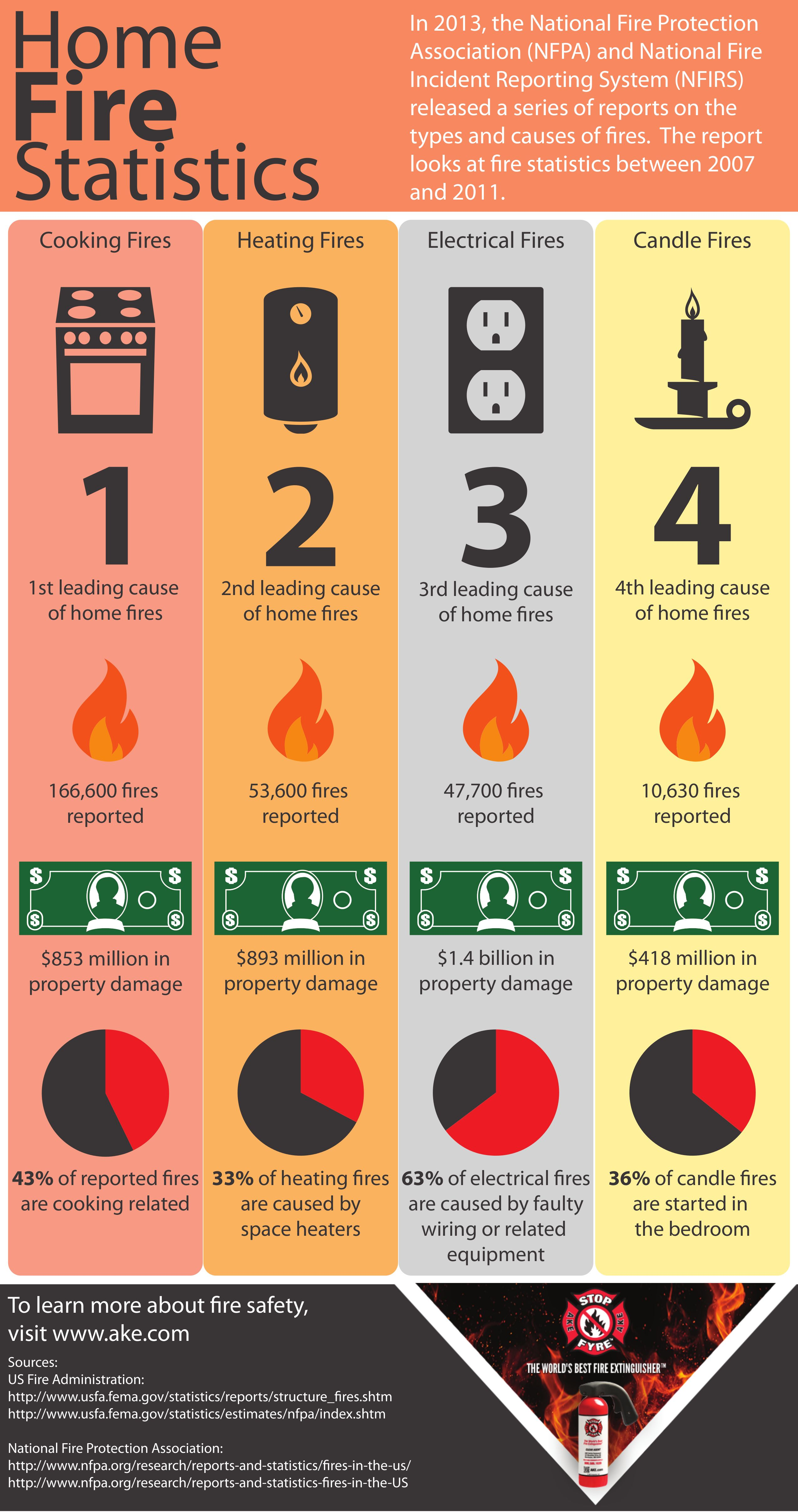 Find out the latest statistics on home fire causes and
