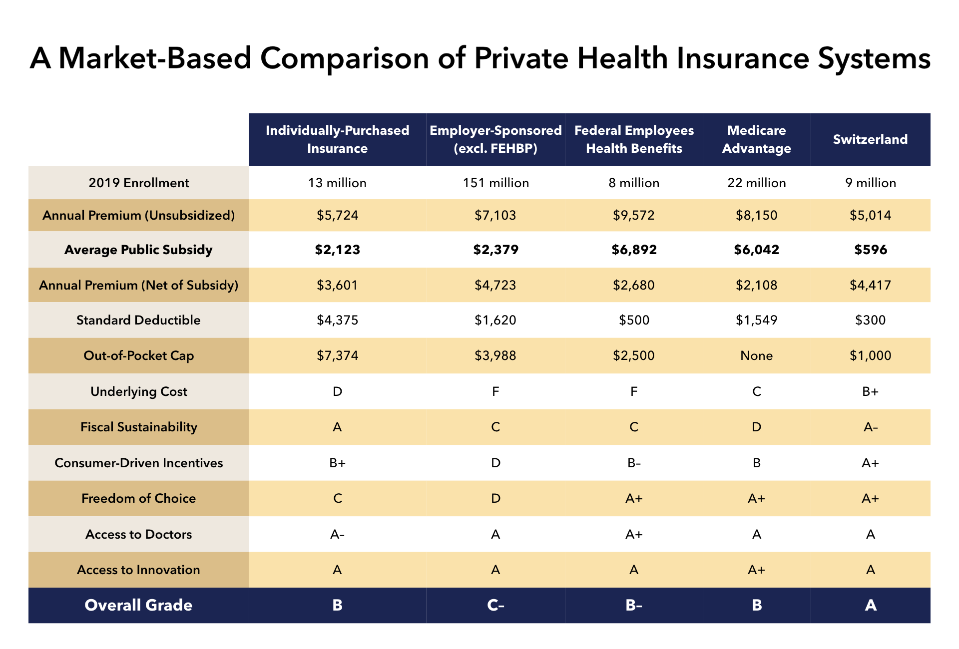Bringing Private Health Insurance Into the 21st Century