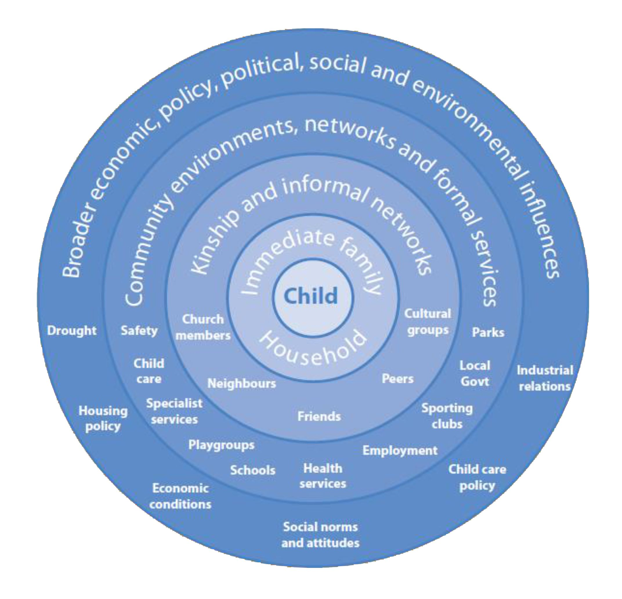 ecological theory and child development Key phrases such as ecology of human development, ecological theory, and  child and youth care and key words such as bronfenbrenner, children, family, .