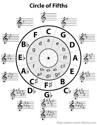 The Circle Of Fifths Is A Chart That Summarizes The Relationship Between Major And Minor Scales And Displays All The Piano Music Music Theory Circle Of Fifths