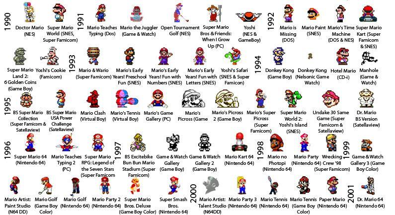 The Evolution Of Mario Mario Evolution Mario Nintendo