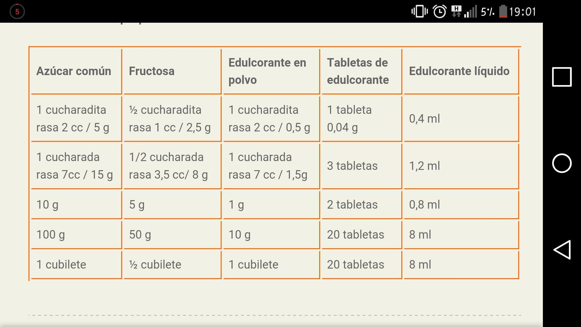 Equivalencia entre edulcorante y azucar