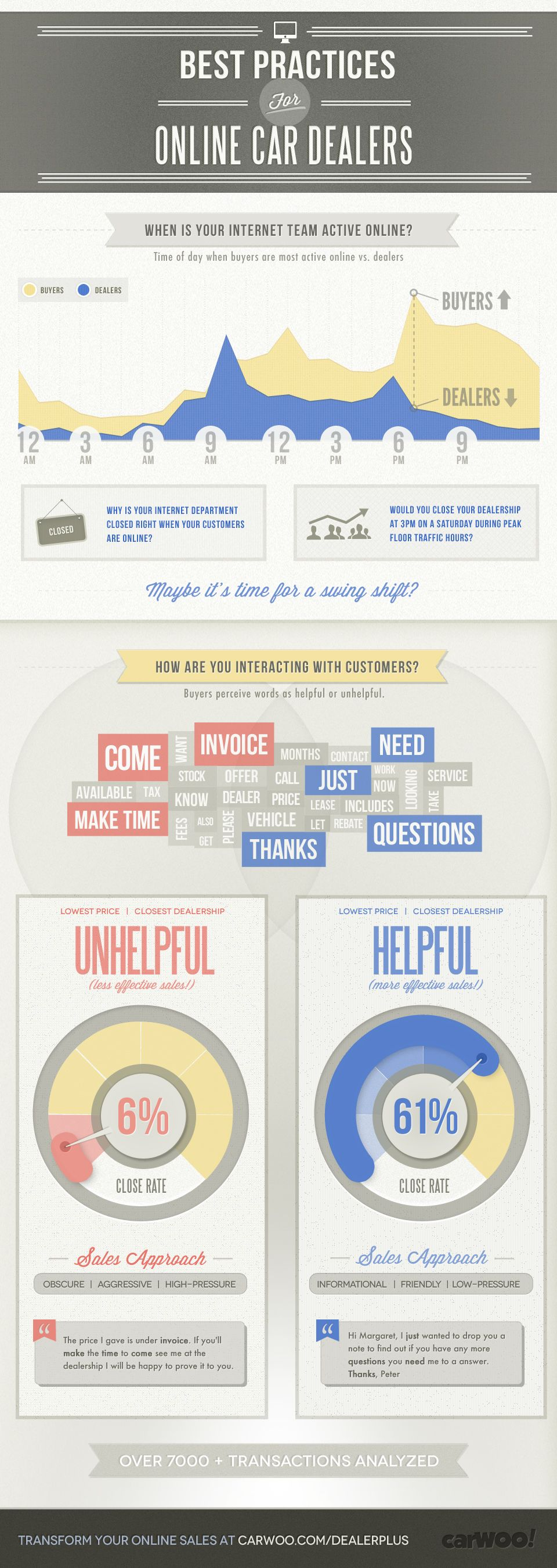Best Practices for Online Car Dealers (infographics) | infographics ...
