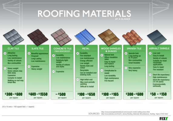 Roofing Roofers Roofing Contractors Markham Roofing Services Markham On Types Of Roofing Materials Roof Shingles Roofing Materials
