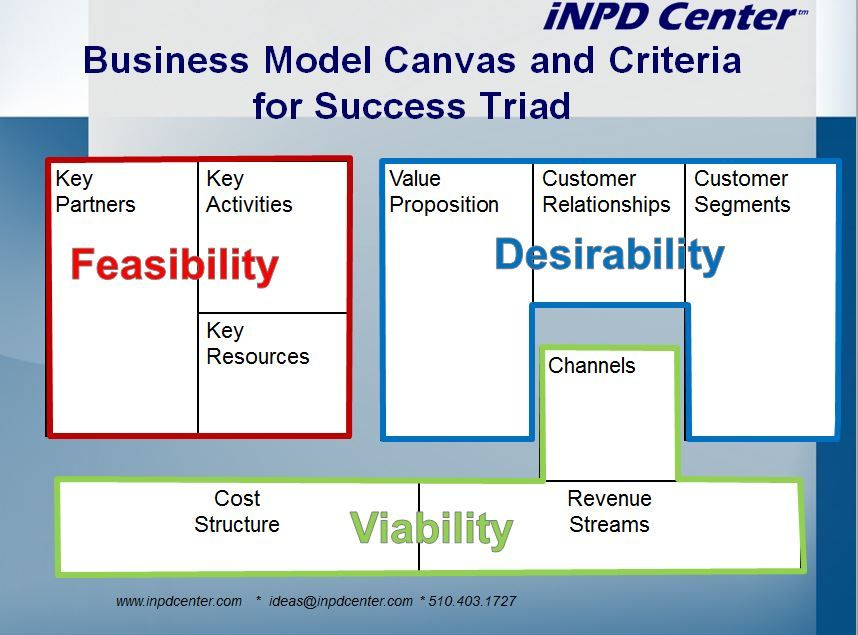 The Balancing Act Between Desirability Feasibility And Viability