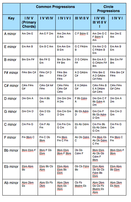 Minor Key Chord Progressions | chord progressions | Pinterest | Key ...