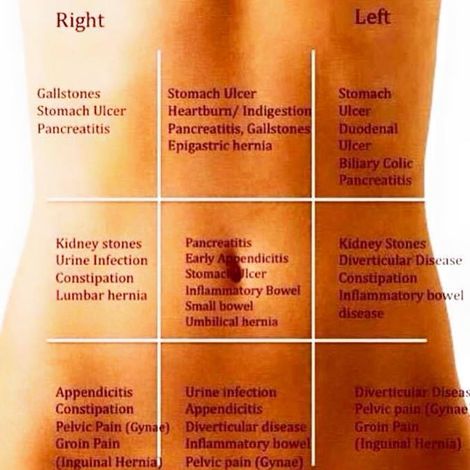 Stomach pain chart 146556421184gkn how to get through life