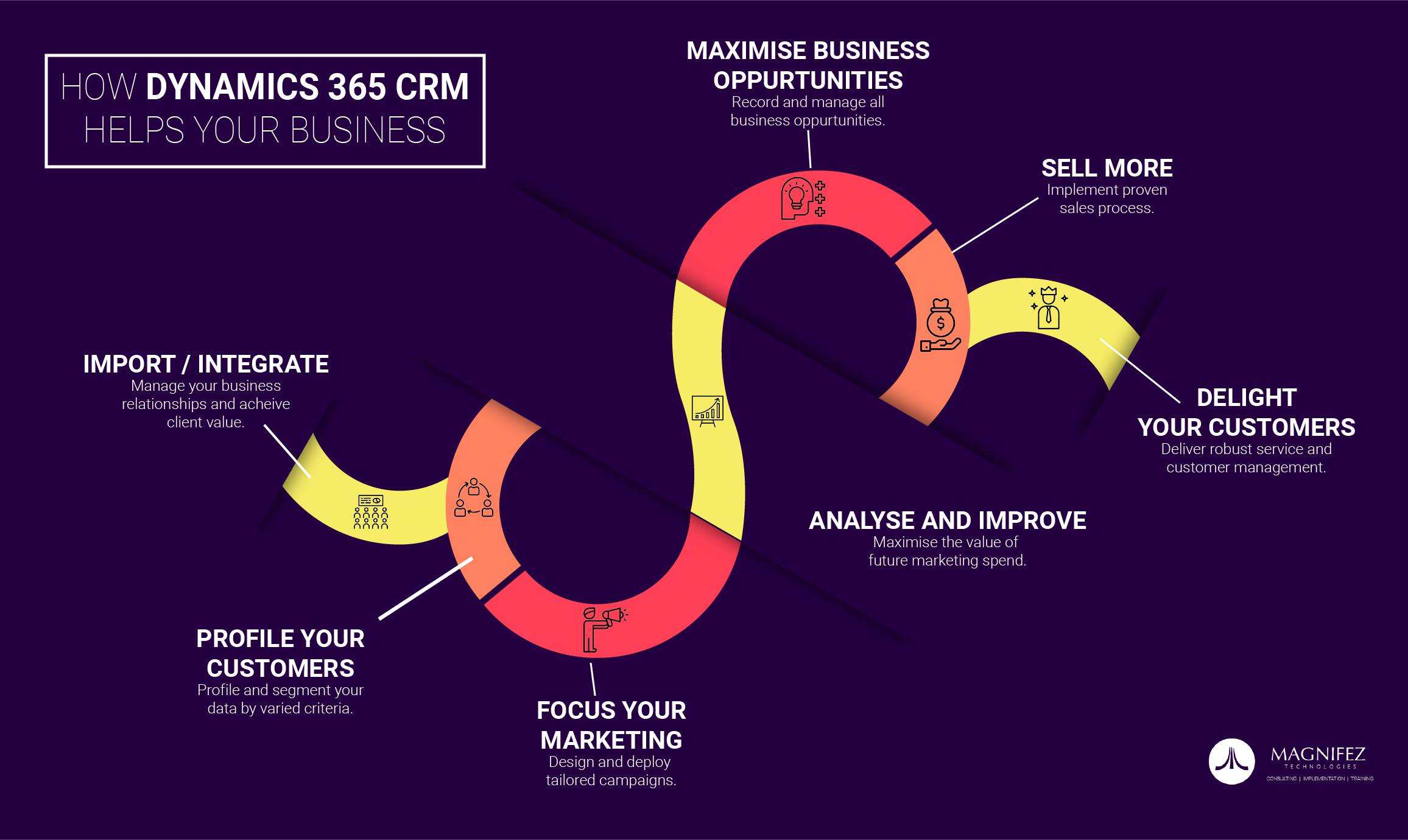 How Dynamics 365 Crm Helps Your Busness Infographics Dynamiccrm