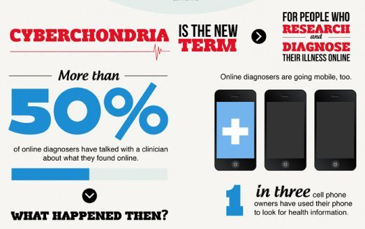 Infographic The Dangers Of Self Diagnosis What Is Health College Health Health Info