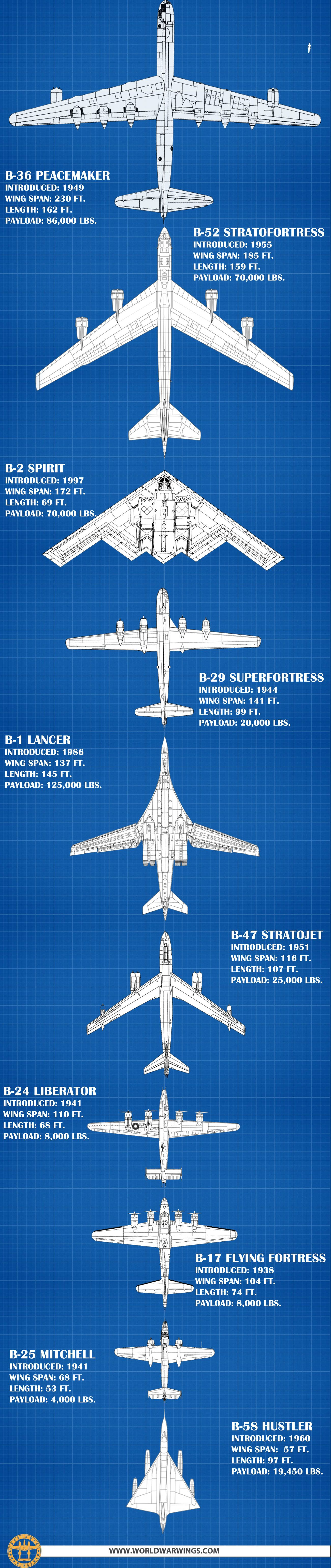 Bombers size comparison and warload capacities the bone has the most at 125k lbs